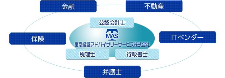 TMASのワンストップ・サービス